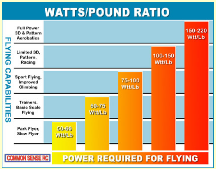 Electric Motor Sizes Wattflyer Rc Electric Flight Forums Discuss Radio Control Eflight