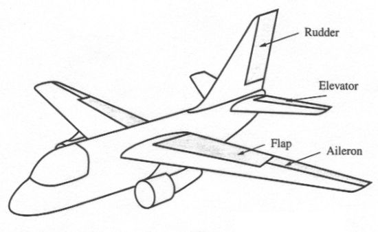 Beginners Plane Diagrams
